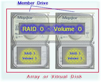 RAID Array Definitions