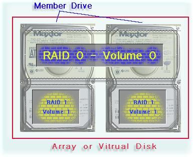RAID Array Definitions